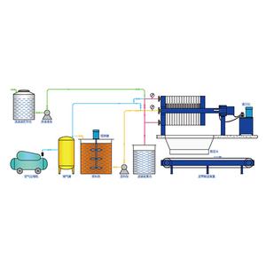 精细化工行业压滤机